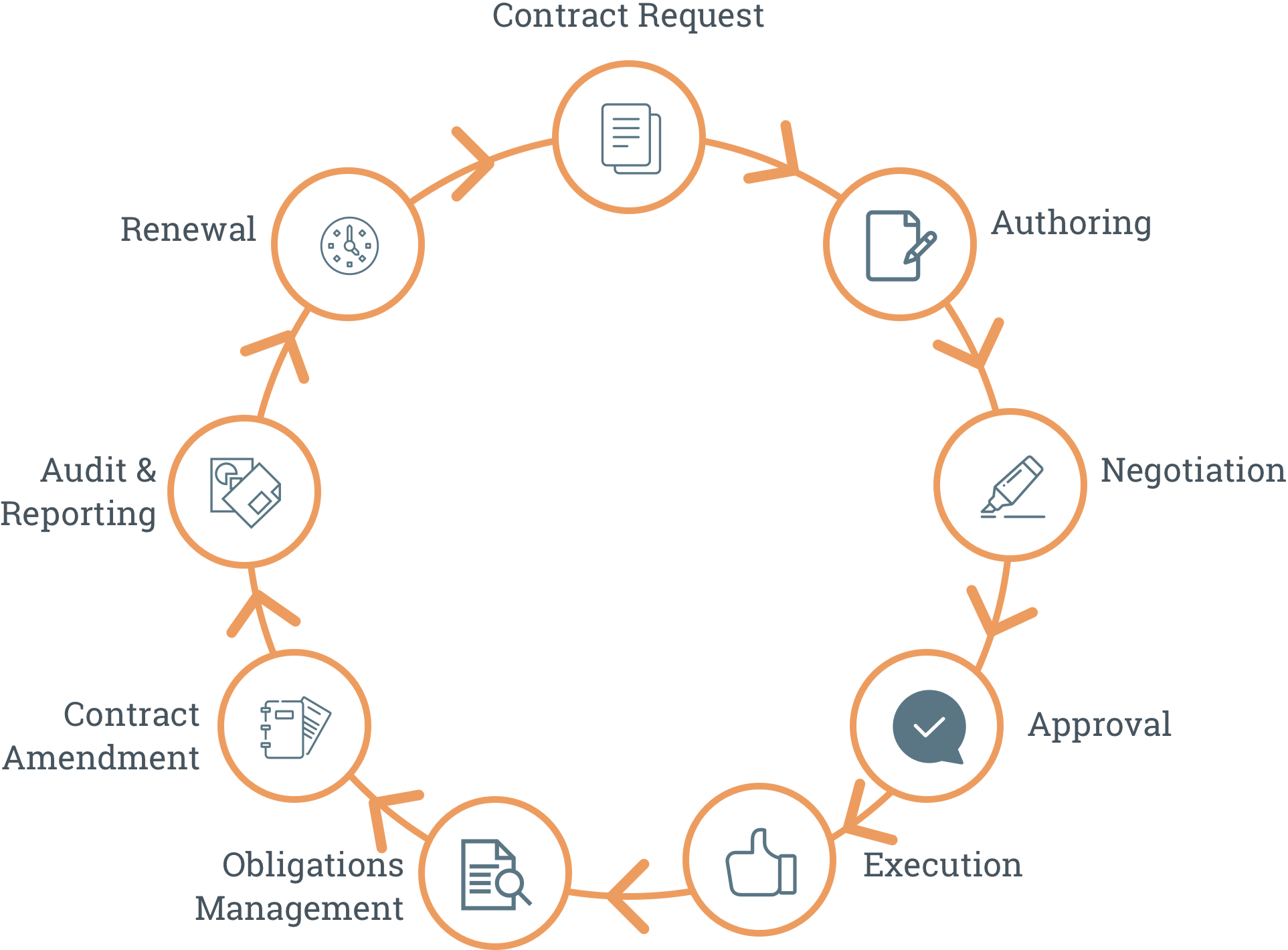 Optimizing Your Business with Contract Authoring Software